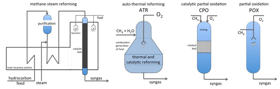 water gas shift reaction syngas essay The optimized steamco ratio is investigated for wgs reaction given the syngas from eng 316k s kinetics of the homogeneous reverse water-gas shift re action at.